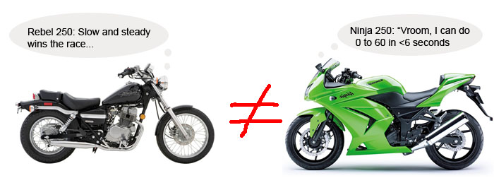 Best Starter Bikes >> Do Ccs Matter When Choosing A Beginner S Motorcycle Bikes Are For